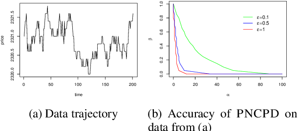 Figure 1 for Privately detecting changes in unknown distributions