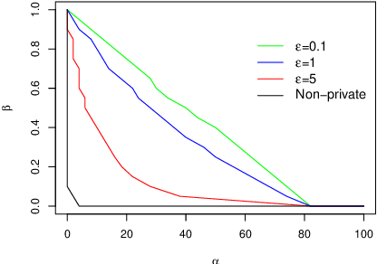 Figure 3 for Privately detecting changes in unknown distributions
