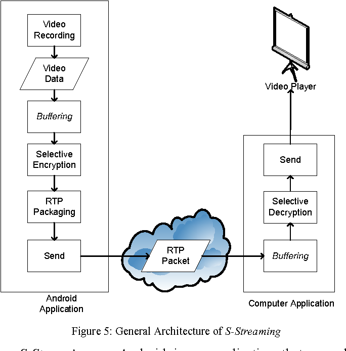 Secured video streaming development on smartphones with