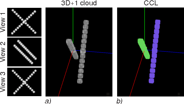 Figure 2 for Towards a tracking algorithm based on the clustering of spatio-temporal clouds of points