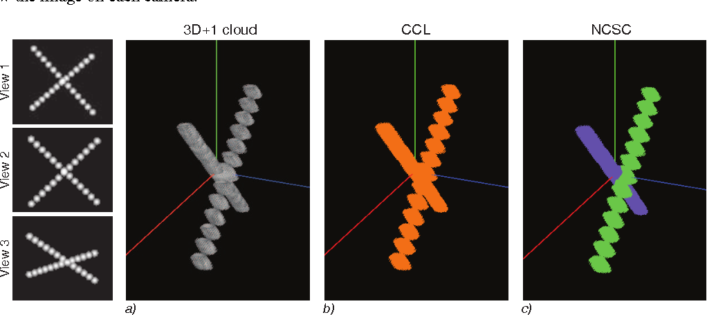 Figure 3 for Towards a tracking algorithm based on the clustering of spatio-temporal clouds of points