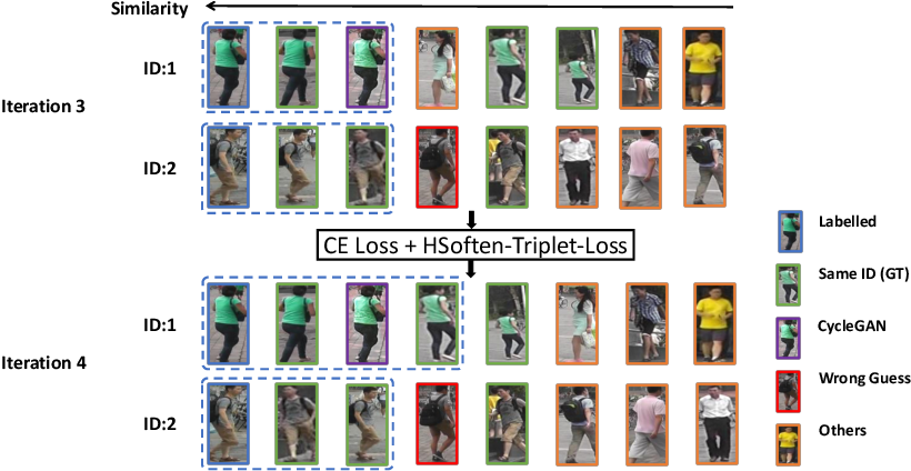 Figure 1 for Progressive Sample Mining and Representation Learning for One-Shot Person Re-identification with Adversarial Samples