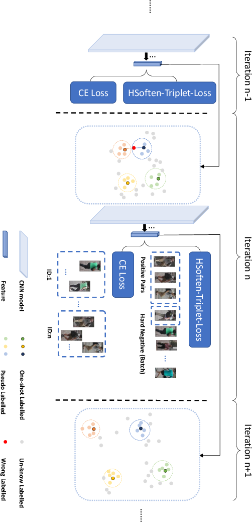 Figure 3 for Progressive Sample Mining and Representation Learning for One-Shot Person Re-identification with Adversarial Samples