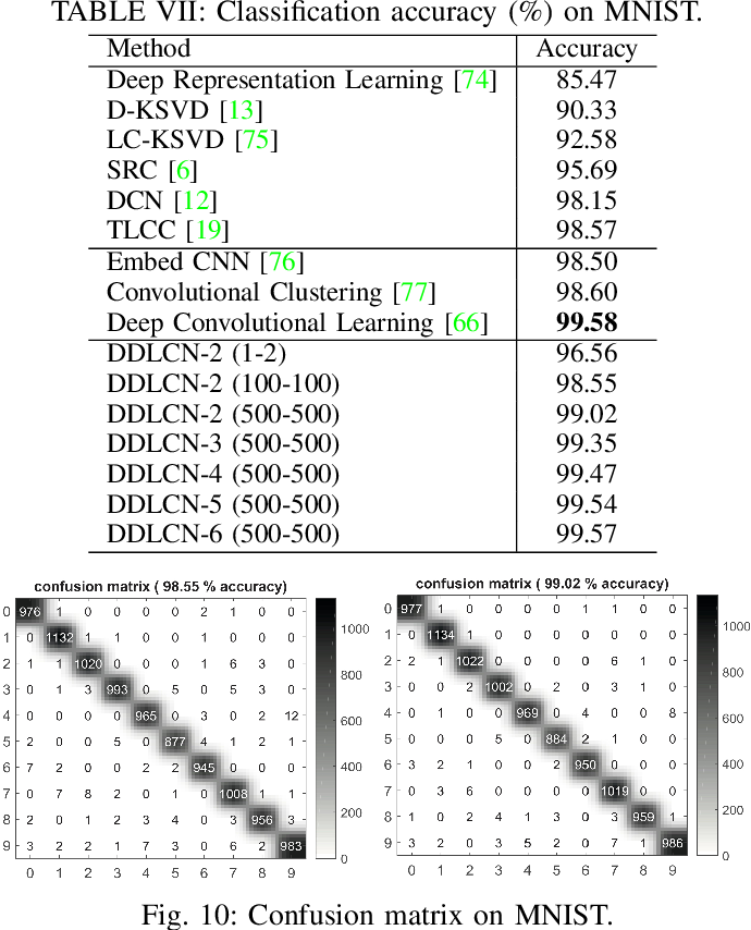 Figure 2 for When Dictionary Learning Meets Deep Learning: Deep Dictionary Learning and Coding Network for Image Recognition with Limited Data