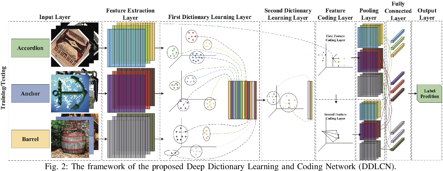 Figure 3 for When Dictionary Learning Meets Deep Learning: Deep Dictionary Learning and Coding Network for Image Recognition with Limited Data