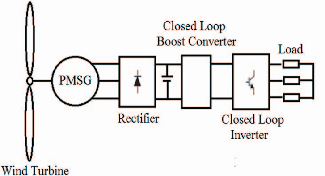 Fig. 1. Diagram of wind low power generation system connected to the three-phase load by electronic converters.