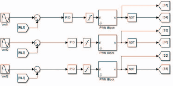 Fig. 9. Control strategy of the phase inverter connected to an isolated threephase load.