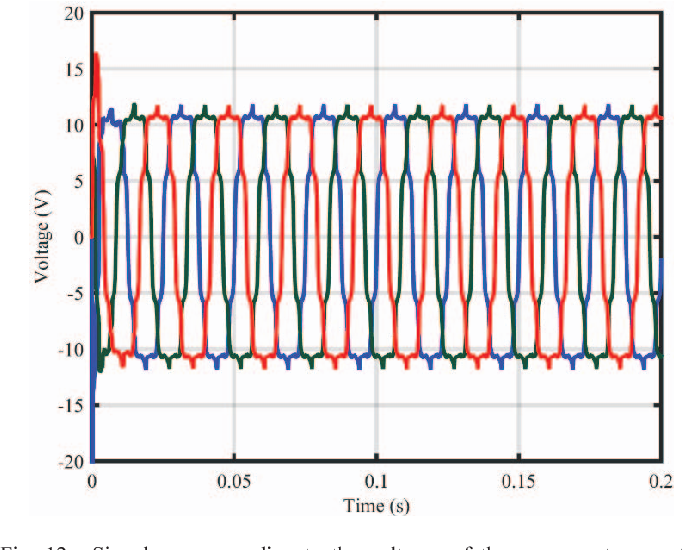 Fig. 12. Signals corresponding to the voltages of the permanent magnet synchronous generator.