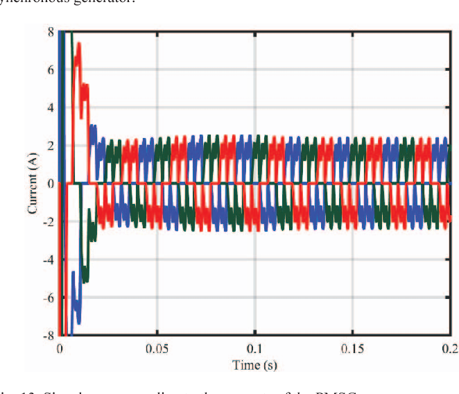 Fig. 13. Signals corresponding to the currents of the PMSG.