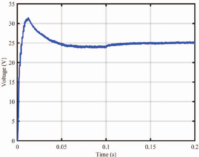 Fig. 15. Capacitor voltage connected to the output of boost converter.