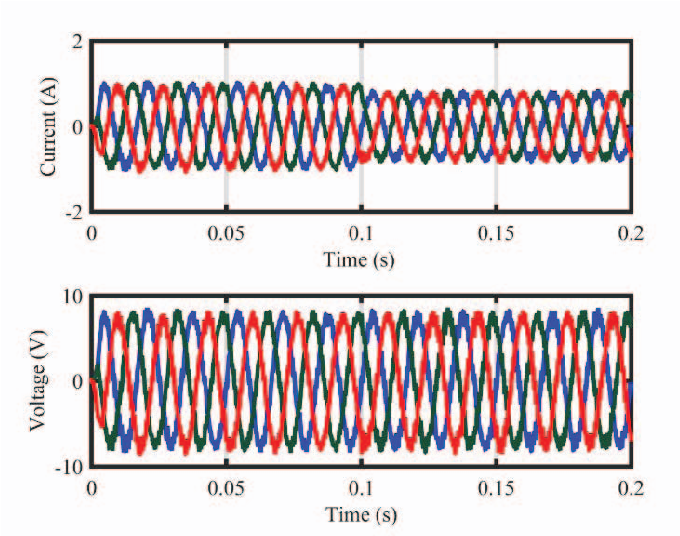 Fig. 17. Signals corresponding to the currents and voltages in the balanced three-phase load.