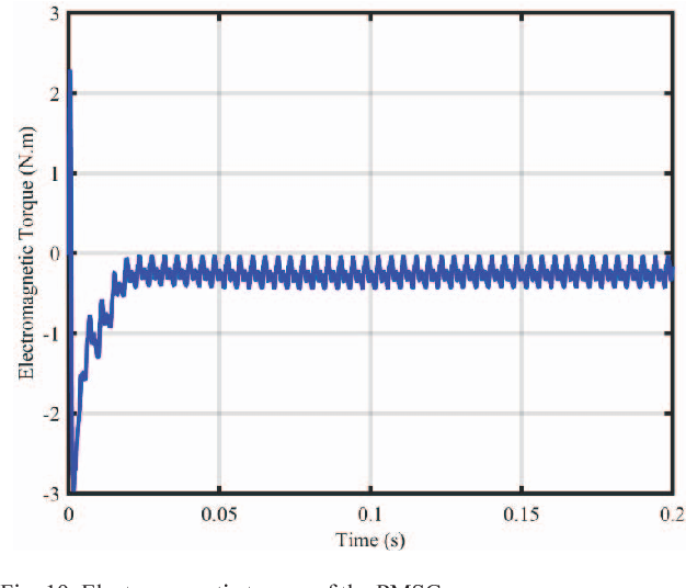 Fig. 19. Electromagnetic torque of the PMSG.