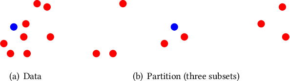 Figure 3 for Training Big Random Forests with Little Resources
