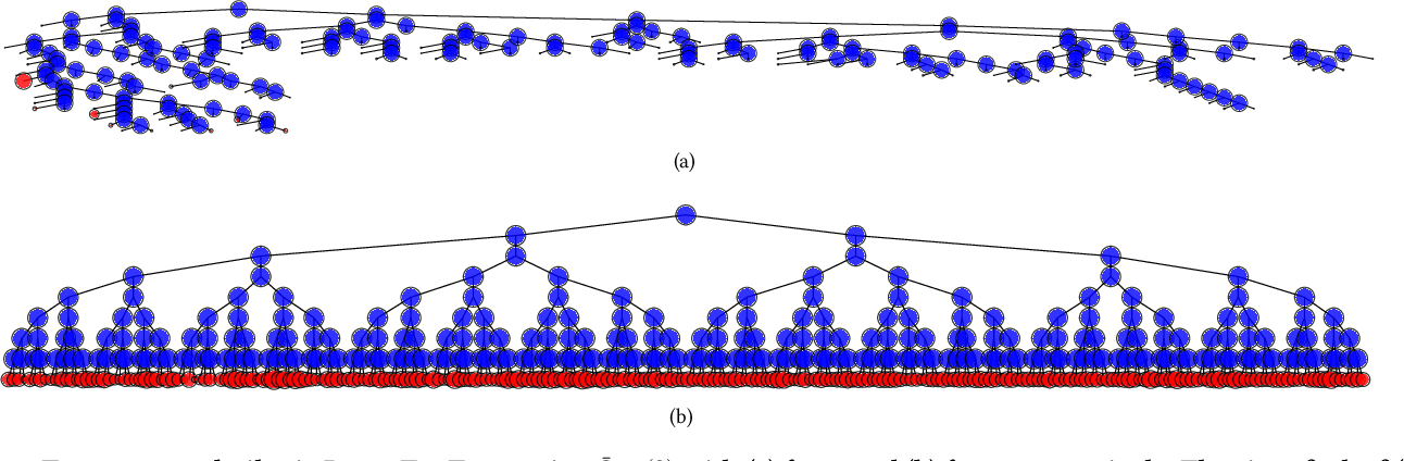 Figure 4 for Training Big Random Forests with Little Resources