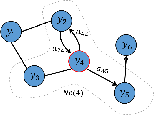 Figure 1 for Contextual Graph Markov Model: A Deep and Generative Approach to Graph Processing