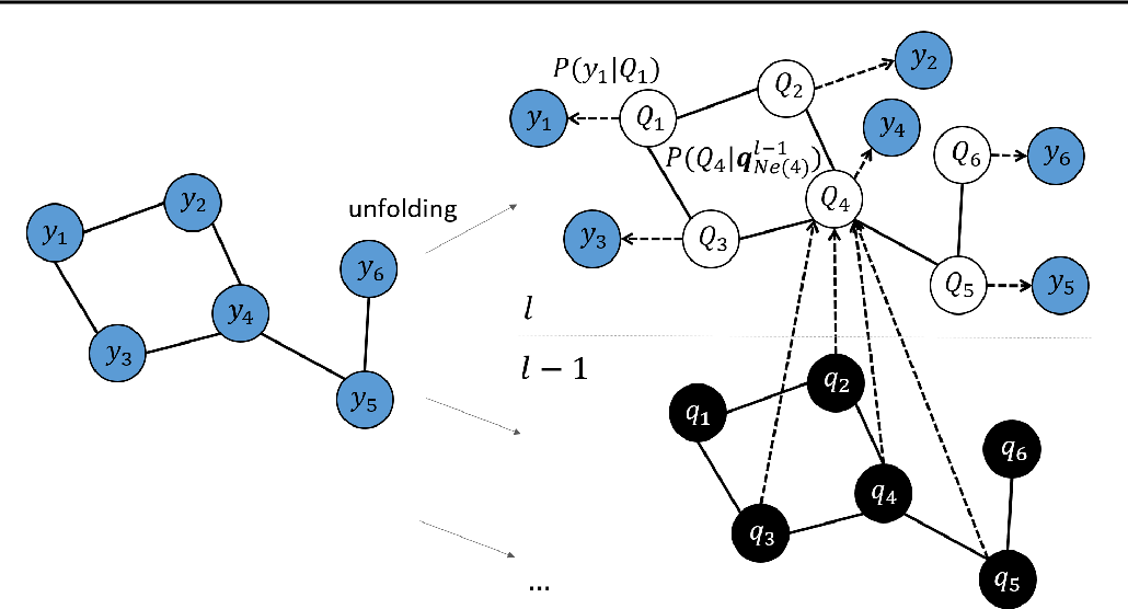 Figure 3 for Contextual Graph Markov Model: A Deep and Generative Approach to Graph Processing