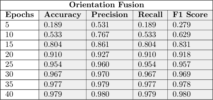 Figure 2 for Cloud based Scalable Object Recognition from Video Streams using Orientation Fusion and Convolutional Neural Networks