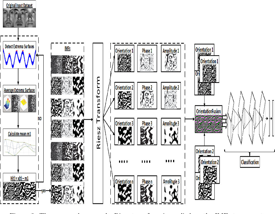 Figure 3 for Cloud based Scalable Object Recognition from Video Streams using Orientation Fusion and Convolutional Neural Networks