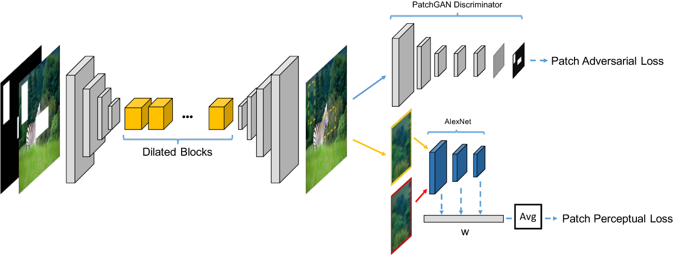 Figure 3 for Image Inpainting using Block-wise Procedural Training with Annealed Adversarial Counterpart