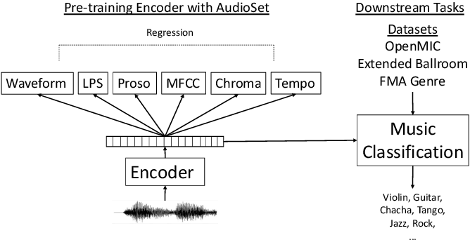 Figure 1 for Multi-Task Self-Supervised Pre-Training for Music Classification