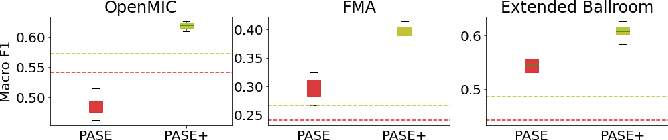 Figure 2 for Multi-Task Self-Supervised Pre-Training for Music Classification