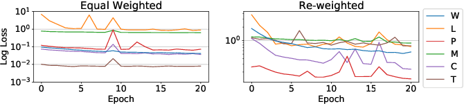 Figure 3 for Multi-Task Self-Supervised Pre-Training for Music Classification