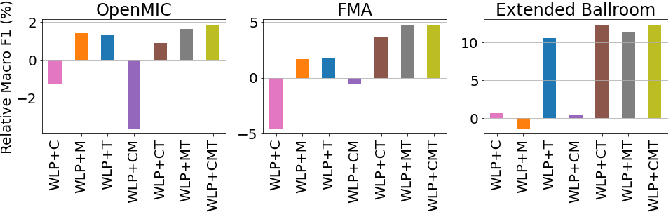 Figure 4 for Multi-Task Self-Supervised Pre-Training for Music Classification