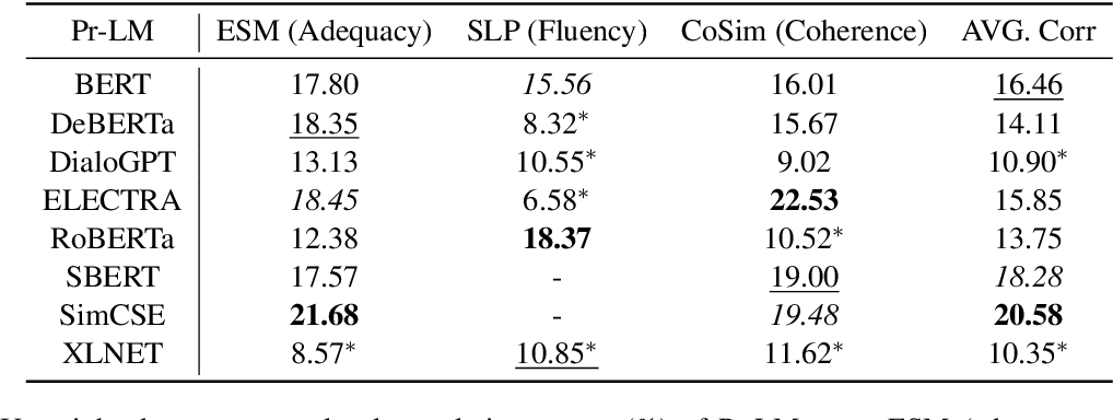 Figure 3 for Investigating the Impact of Pre-trained Language Models on Dialog Evaluation