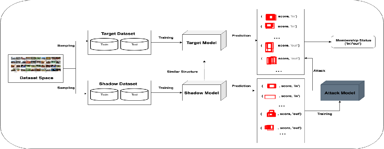 Figure 1 for Membership Inference Attacks Against Object Detection Models