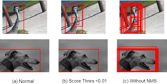 Figure 3 for Membership Inference Attacks Against Object Detection Models