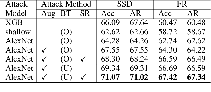 Figure 2 for Membership Inference Attacks Against Object Detection Models