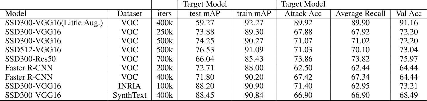 Figure 4 for Membership Inference Attacks Against Object Detection Models