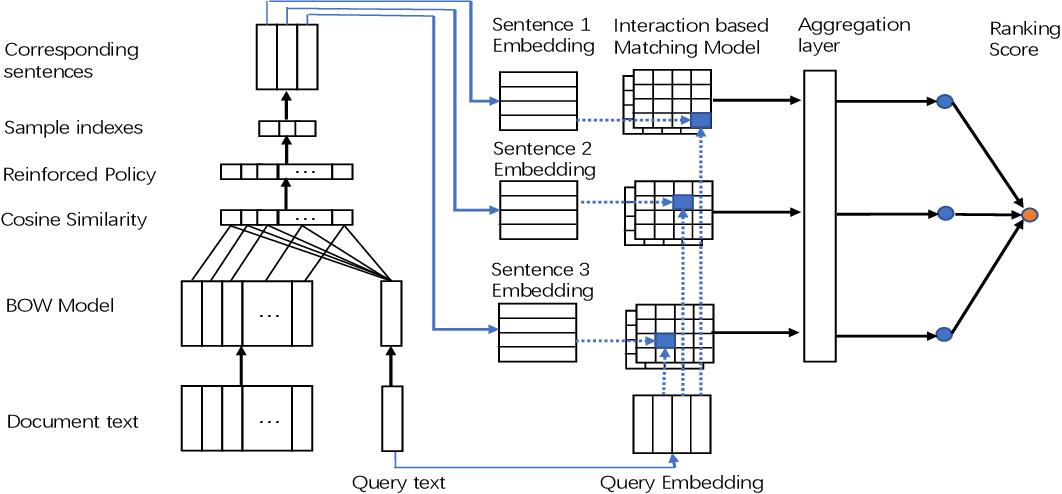 Figure 1 for RLTM: An Efficient Neural IR Framework for Long Documents