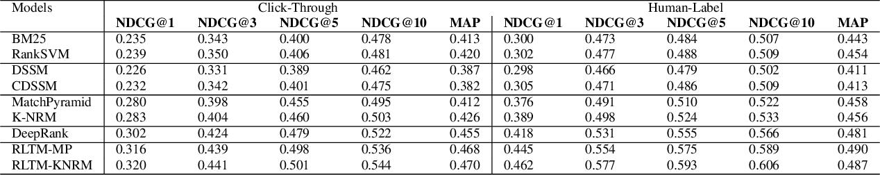 Figure 4 for RLTM: An Efficient Neural IR Framework for Long Documents