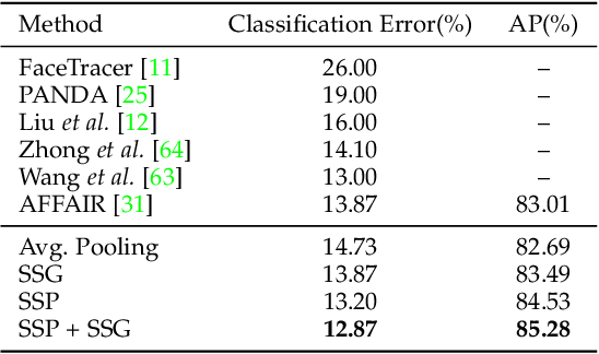 Figure 4 for On Symbiosis of Attribute Prediction and Semantic Segmentation