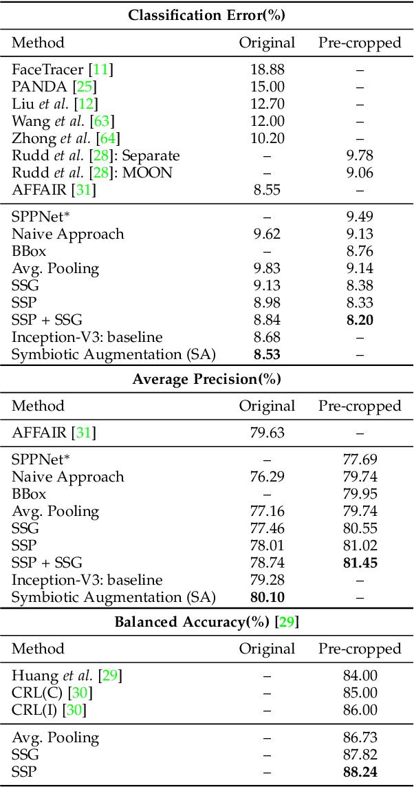 Figure 2 for On Symbiosis of Attribute Prediction and Semantic Segmentation