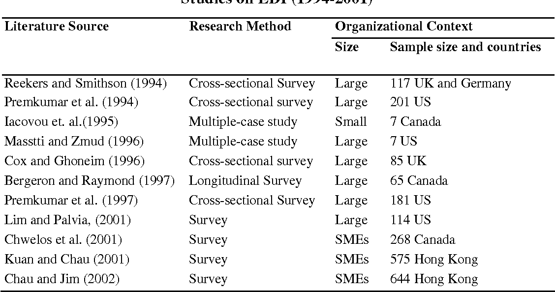 Table 1 from A Preliminary Investigation of Electronic Data