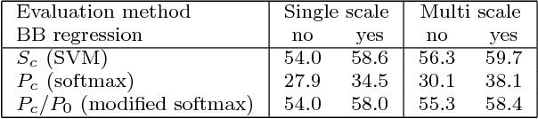 Figure 2 for R-CNN minus R