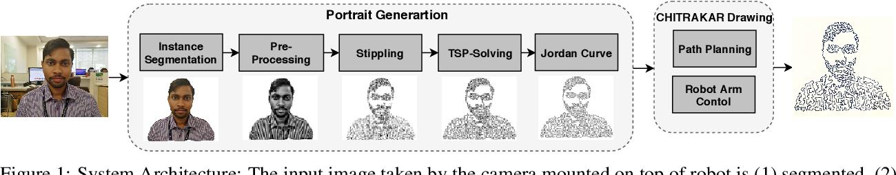 Figure 1 for Chitrakar: Robotic System for Drawing Jordan Curve of Facial Portrait