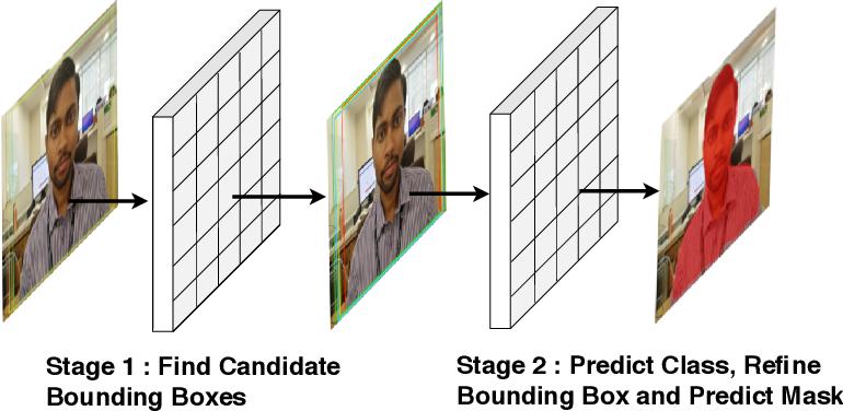 Figure 4 for Chitrakar: Robotic System for Drawing Jordan Curve of Facial Portrait