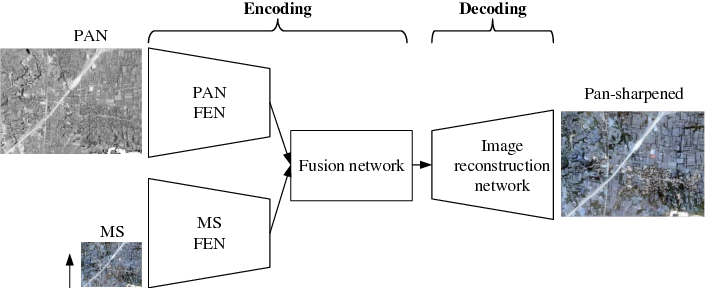 Figure 3 for Remote Sensing Image Fusion Based on Two-stream Fusion Network