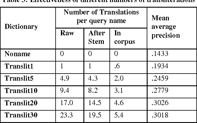 Table 3 from What ' s in a Name ? : Proper Names in Arabic