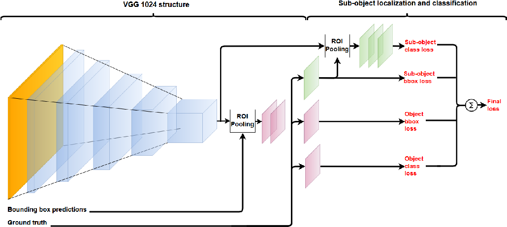 Figure 3 for Bandwidth limited object recognition in high resolution imagery