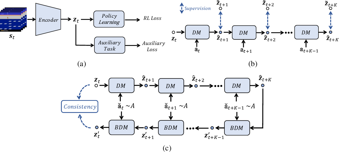 Figure 1 for PlayVirtual: Augmenting Cycle-Consistent Virtual Trajectories for Reinforcement Learning