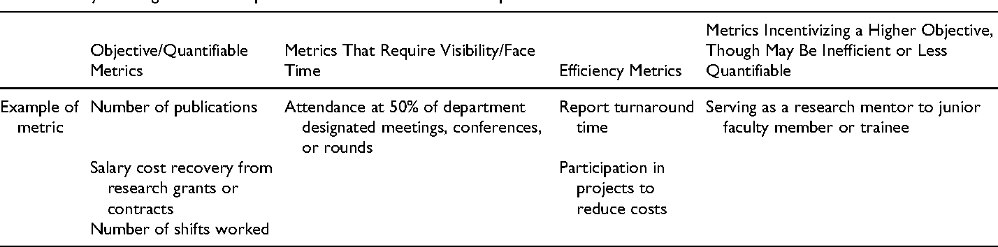 The Role Of Compensation Criteria To Minimize Face Time Bias And