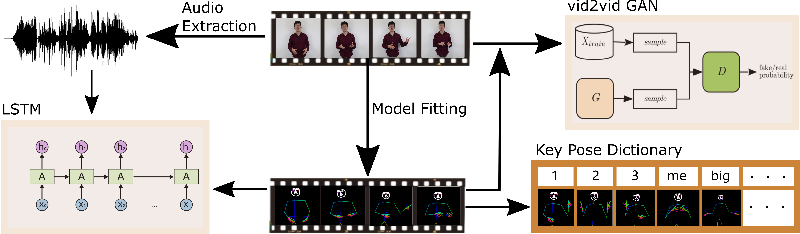 Figure 3 for Personalized Speech2Video with 3D Skeleton Regularization and Expressive Body Poses