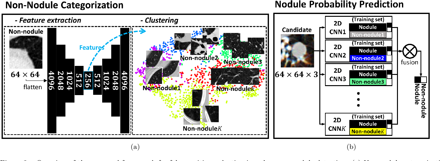 Figure 3 for Single-view 2D CNNs with Fully Automatic Non-nodule Categorization for False Positive Reduction in Pulmonary Nodule Detection