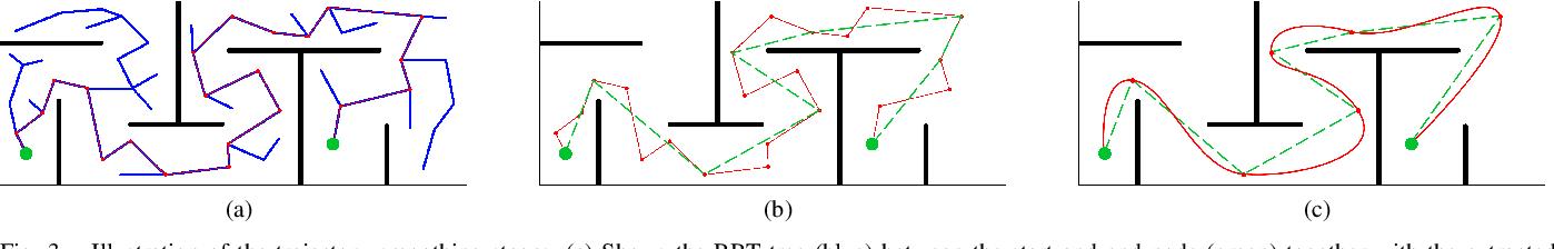 Figure 3 for History-aware Autonomous Exploration in Confined Environments using MAVs