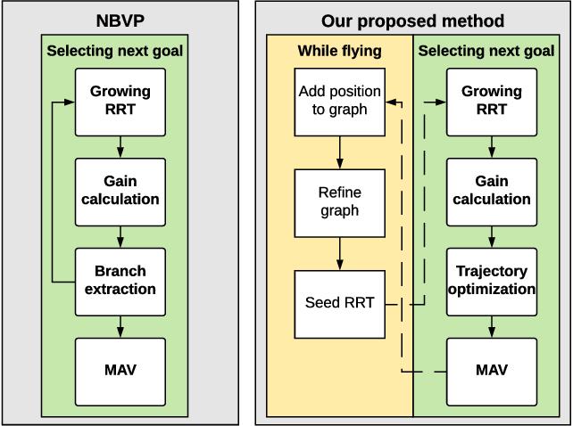 Figure 4 for History-aware Autonomous Exploration in Confined Environments using MAVs
