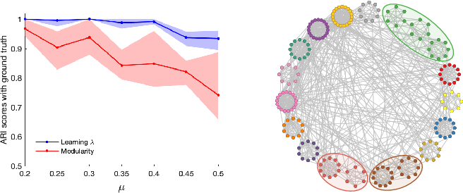 Figure 4 for Learning Resolution Parameters for Graph Clustering